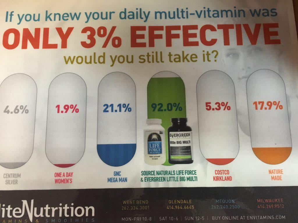 Multi Vitamin Comparison: